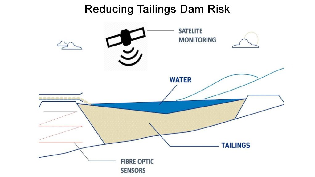 Reducing Tailings Dam Risk